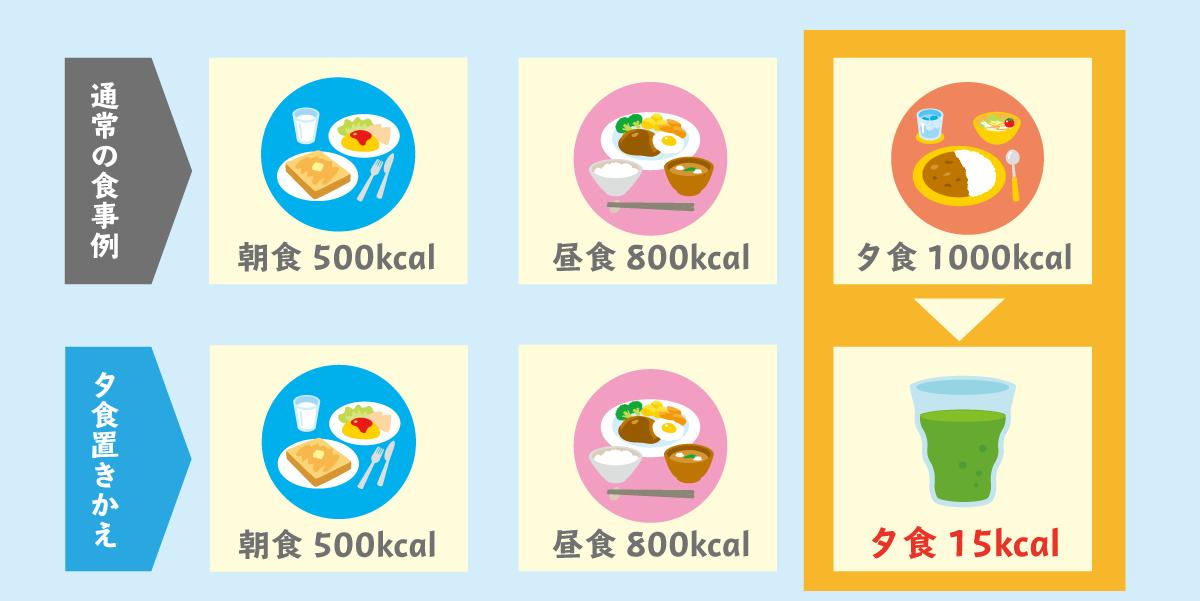 Okikae3shoku
